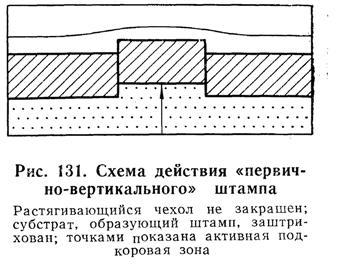 """Схема действия """"первично-вертикального"""" штампа"""