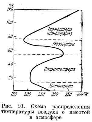 Схема распределения температуры воздуха с высотой в атмосфере