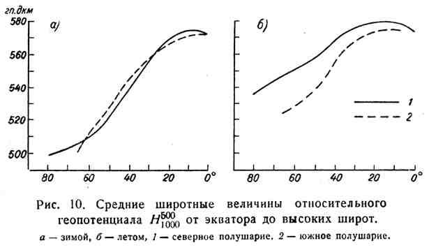 Средние широтные величины относительного геопотенциала Н 500 1000 от экватора до высоких широт