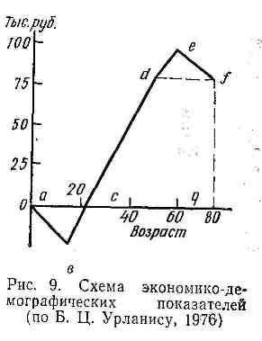 Схема экономико-демографических показателей