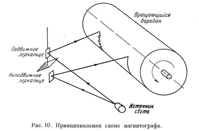 Принципиальная схема магнитографа