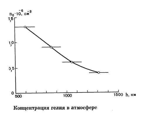 Концентрация гелия в атмосфере