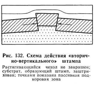 """Схема действия """"вторично-вертикального"""" штампа"""
