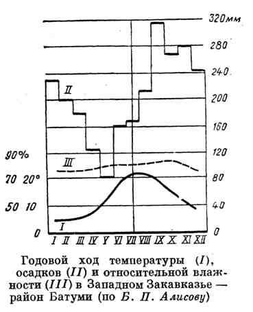Годовой ход температуры, осадков и относительной влажности в Западном Закавказье - район Батуми