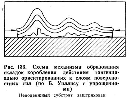 Схема механизма образования складок коробления действием тангенциально ориентированных к слоям поверхностных сил