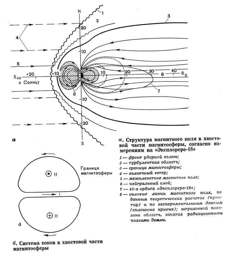 Структура магнитного поля в хвостовой части магнитосферы. Система токов в хвостовой части магнитосферы