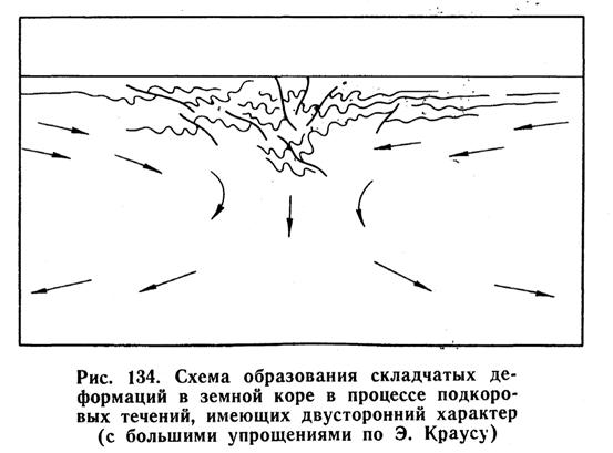 Схема образования складчатых деформаций в земной коре в процессе подкоровых течений, имеющих двусторонний характер