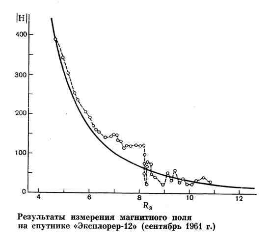 """Результаты измерения магнитного поля на спутнике """"Эксплорер-12"""""""