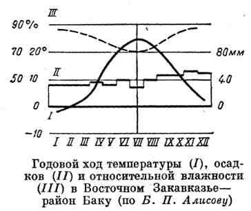 Годовой ход температуры, осадков и относительной влажности в Восточном Закавказье - район Баку