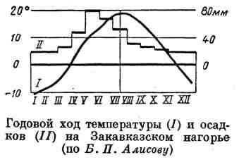 Годовой ход температуры и осадков на Закавказском нагорье