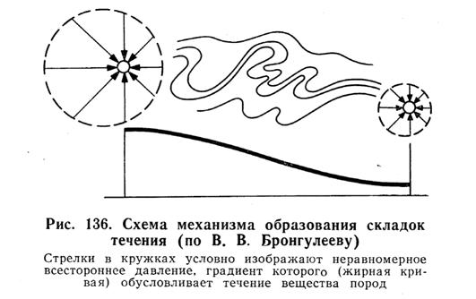 Схема механизма образования складок течения
