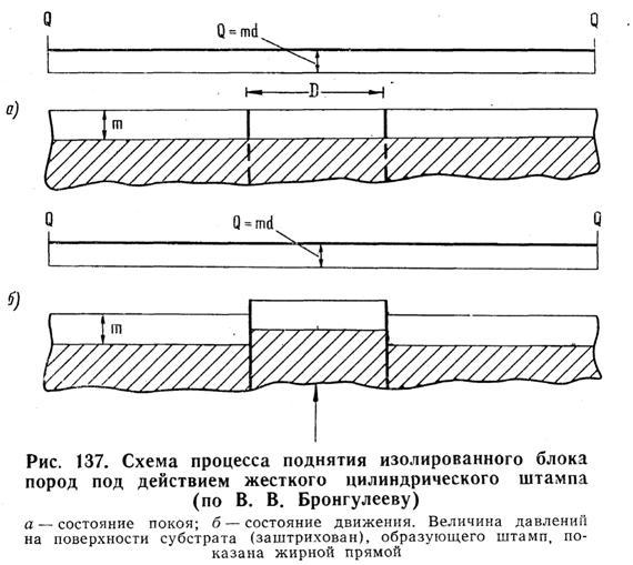 Схема процесса поднятия изолированного блока пород под действием жёсткого цилиндрического штампа