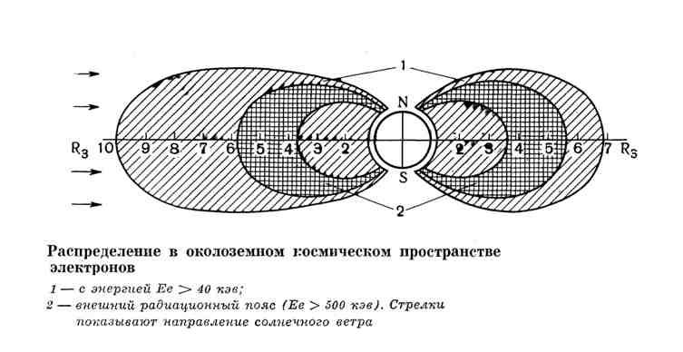 Распределение в околоземном космическом пространстве электронов
