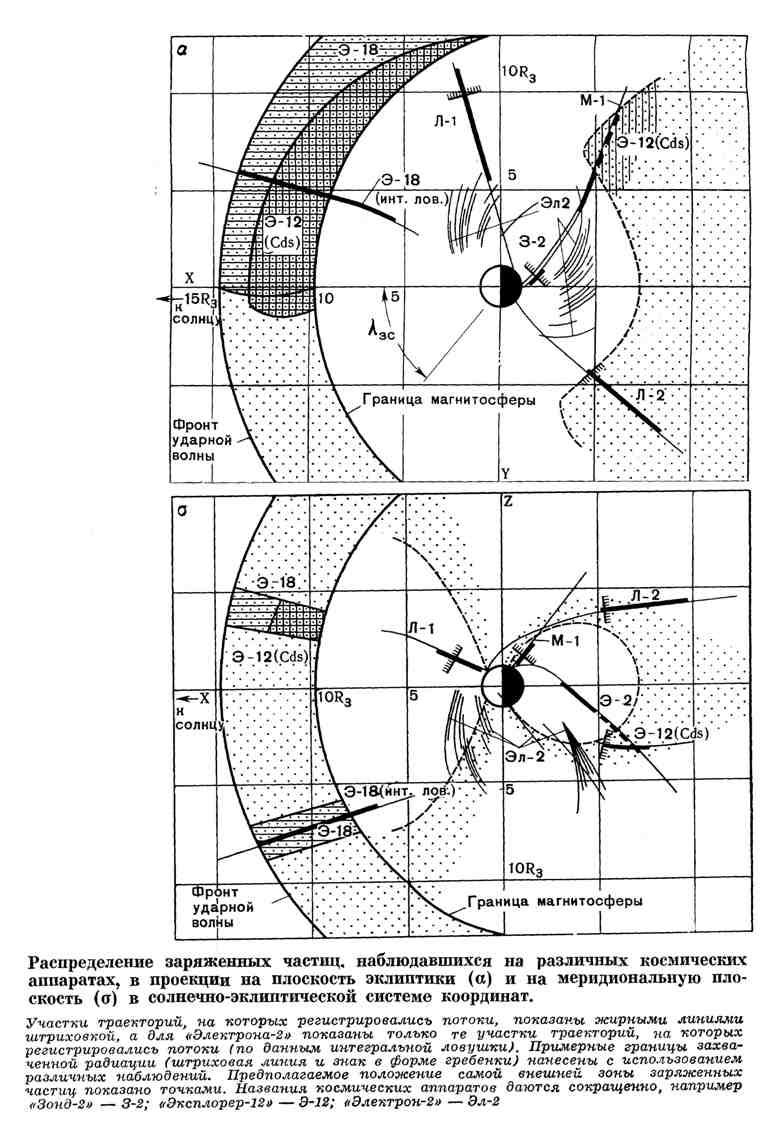 Распределение заряженных частиц, наблюдавшихся на различных космических аппаратах, в проекции на плоскость эклиптики и на меридиональную плоскость в солнечно-эклиптической системе координат