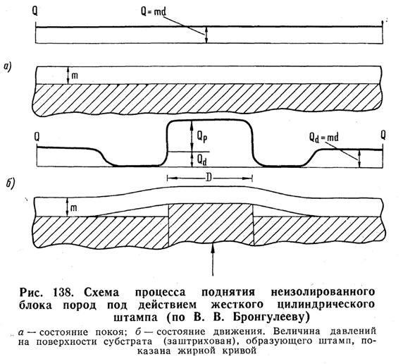 Схема процесса поднятия неизолированного блока пород под действием жёсткого цилиндрического штампа