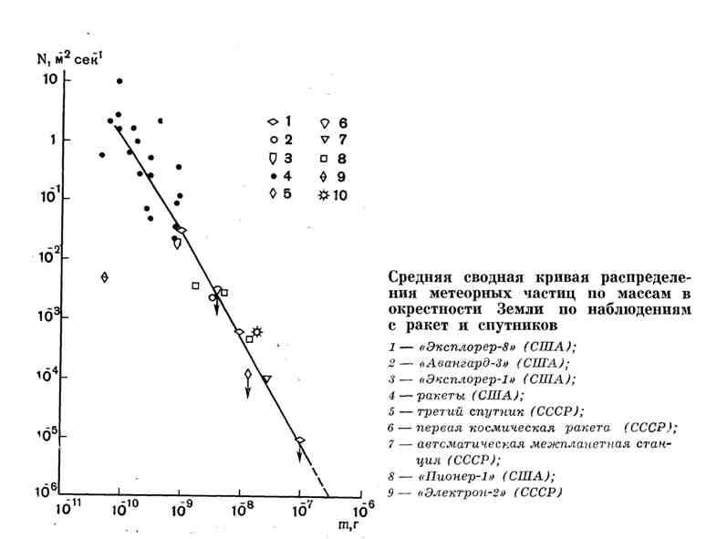 Средняя сводная кривая распределения метеорных частиц по массам в окрестности Земли по наблюдениям с ракет и спутников