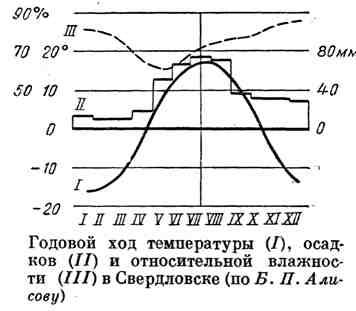Годовой ход температуры, осадков и относительной влажности в Свердловске
