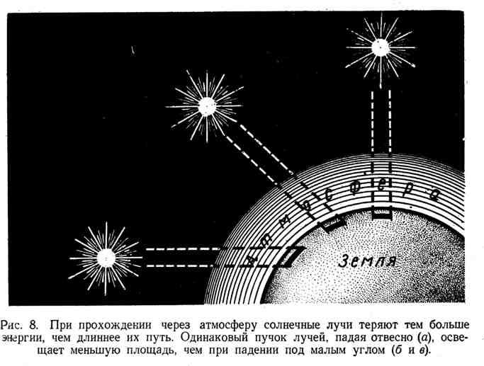 Прохождение солнечных лучей через атмосферу