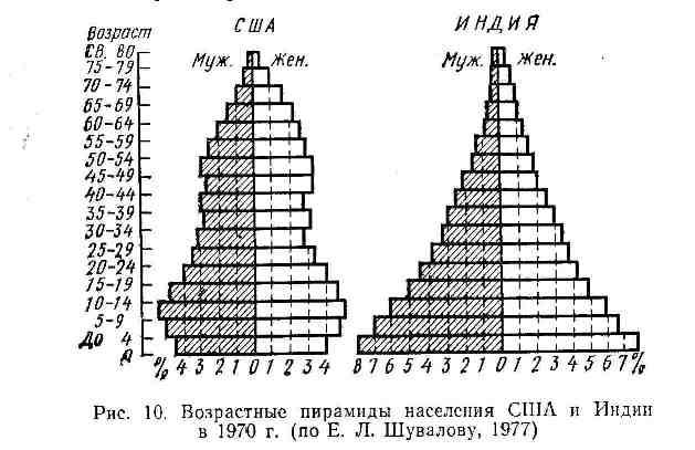 Возрастные пирамиды населения США и Индии в 1970 г.