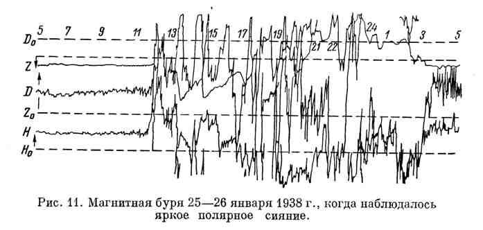 Магнитная буря 25-26 января 1938 г., когда наблюдалось яркое полярное сияние
