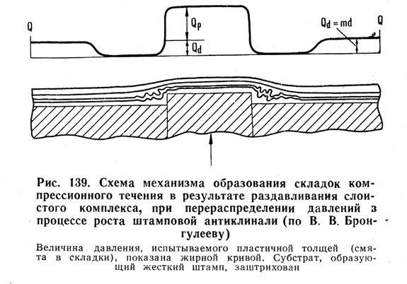 Схема механизма образования складок компрессионного течения в результате раздавливания слоистого комплекса, при распределении давлений в процессе роста штамповой антиклинали