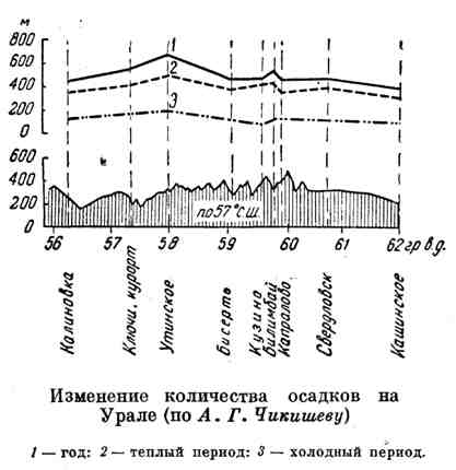 Изменение количества осадков на Урале