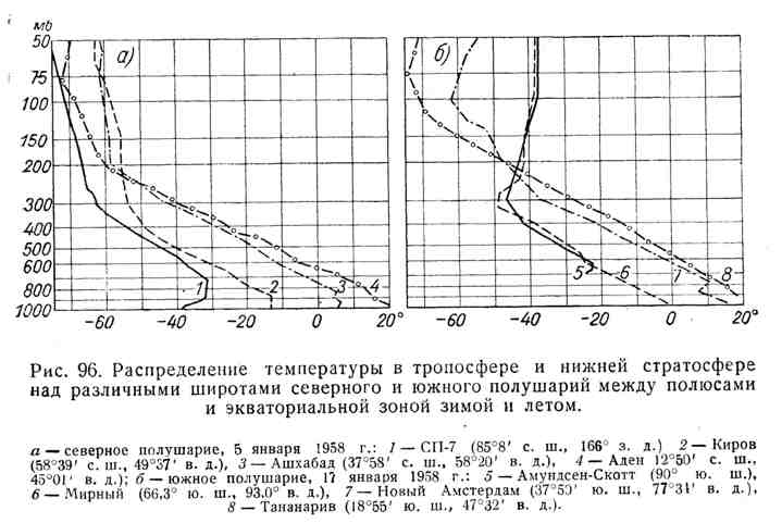 Распределение температуры в тропосфере и нижней стратосфере над различными широтами северного и южного полушарий между полюсами и экваториальной зоной зимой и летом
