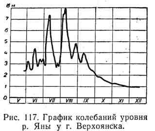 График колебаний р. Яны у г. Верхоянска