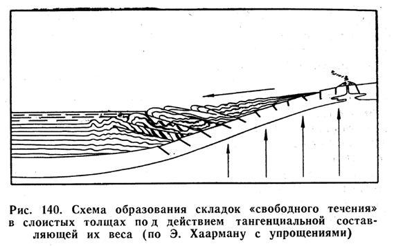 """Схема образования складок """"свободного течения"""" в слоистых толщах под действием тангенциальной составляющей их веса"""