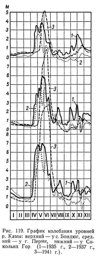 График колебания уровней р. Камы.