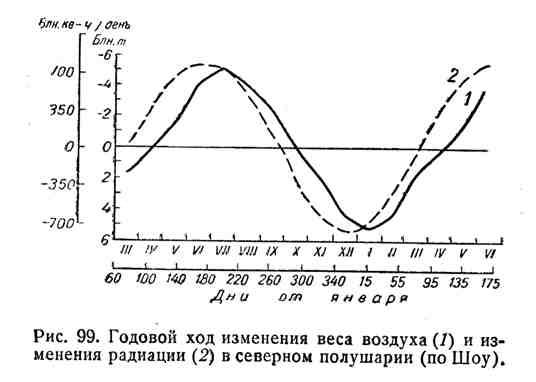 Годовой ход изменения веса воздуха и изменения радиации в северном полушарии
