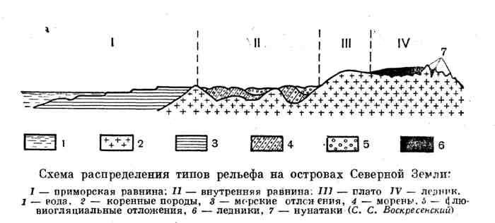 Схема распределения типов рельефа на островах Северной Земли