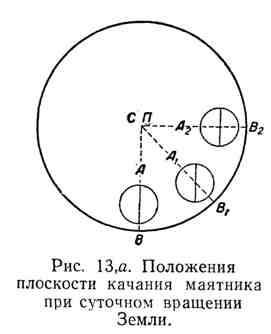 Положение плоскости качания маятника при суточном движении Земли