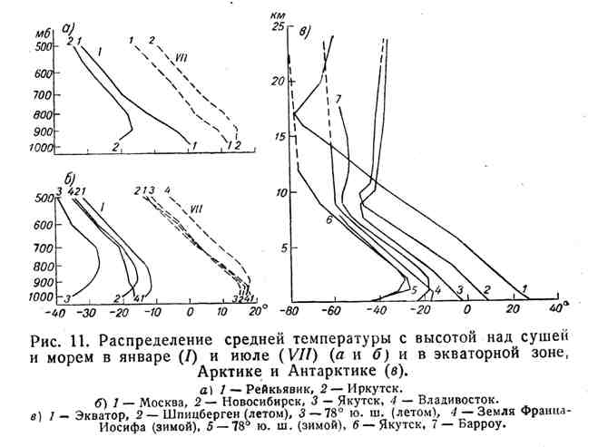 Распределение средней температуры с высотой над сушей и морем в январе и июле и в экваторной зоне, Арктике и Антарктике