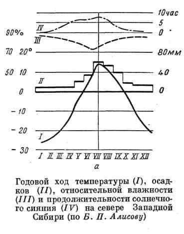 Годовой ход температуры, осадков, относительной влажности и продолжительности солнечного сияния на севере Западной Сибири