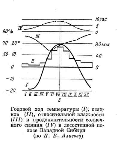 Годовой ход температуры, осадков, относительной влажности и продолжительности солнечного сияния в лесостепной полосе Западной Сибири