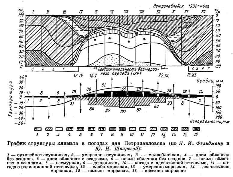 График структуры климата в погодах для Петропавловска