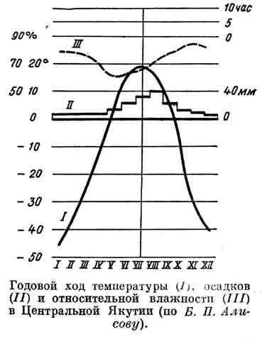 Годовой ход температуры, осадков и относительной влажности в Центральной Якутии