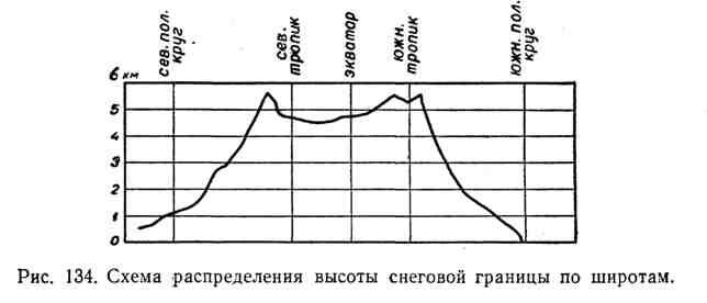 Схема распределения высоты снеговой границы по широтам