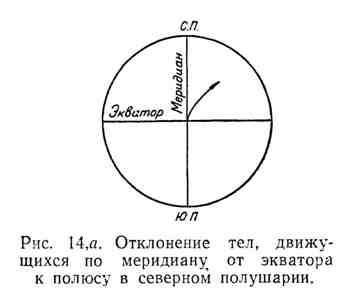 Отклонение тел, движущихся по меридиану от экватора к полюсу в северном полушарии