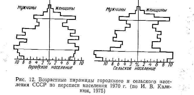 Возрастные пирамиды городского и сельского населения СССР по переписи населения 1970 г.