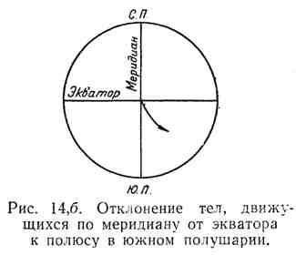 Отклонение тел, движущихся по меридиану от экватора к полюсу в южном полушарии