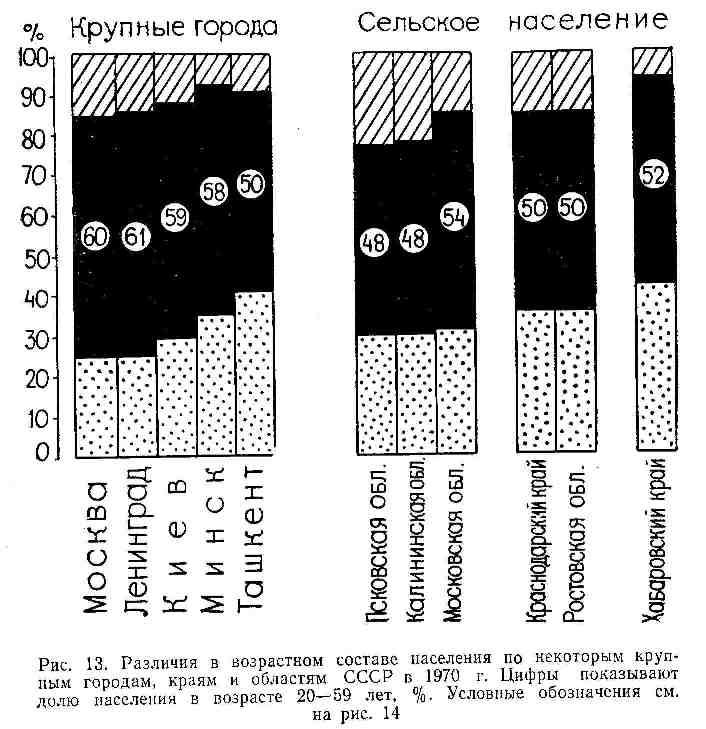 Различия в возрастном составе населения по некоторым крупным городам, краям и областям СССР в 1970 г.