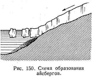 Схема образования айсбергов