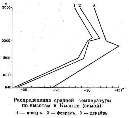 Распределение средней температуры по высотам в Кызыле