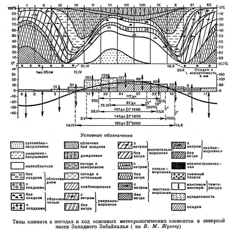 Типы климата в погодах и ход основных метеорологических элементов в северной части Западного Забайкалья