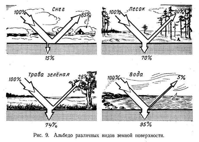 Альбедо различных видов земной поверхности