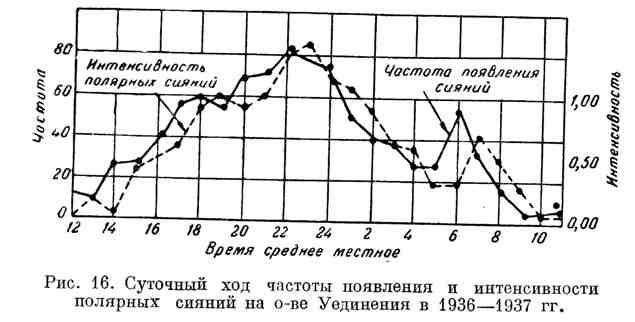 Суточный ход частоты появления и интенсивности полярных сияний на о-ве Уединения в 1936-1937 гг.