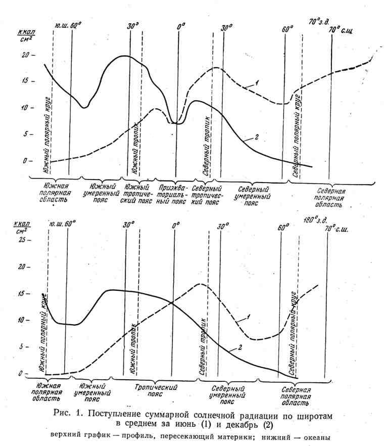 Поступление суммарной солнечной радиации по широтам в среднем за июнь и декабрь