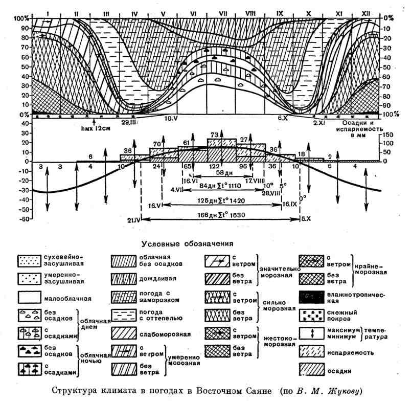 Структура климата в погодах в Восточном Саяне